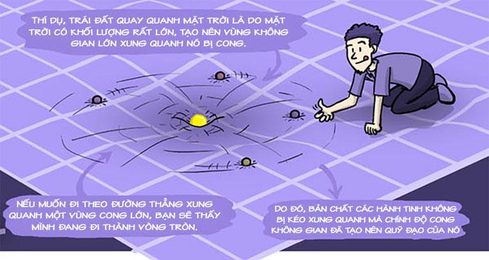 Trái đất quay quanh mặt trời là do mặt trời có khối lượng lớn, tạo nên vùng không gian lớn xung quanh nó bị cong.
