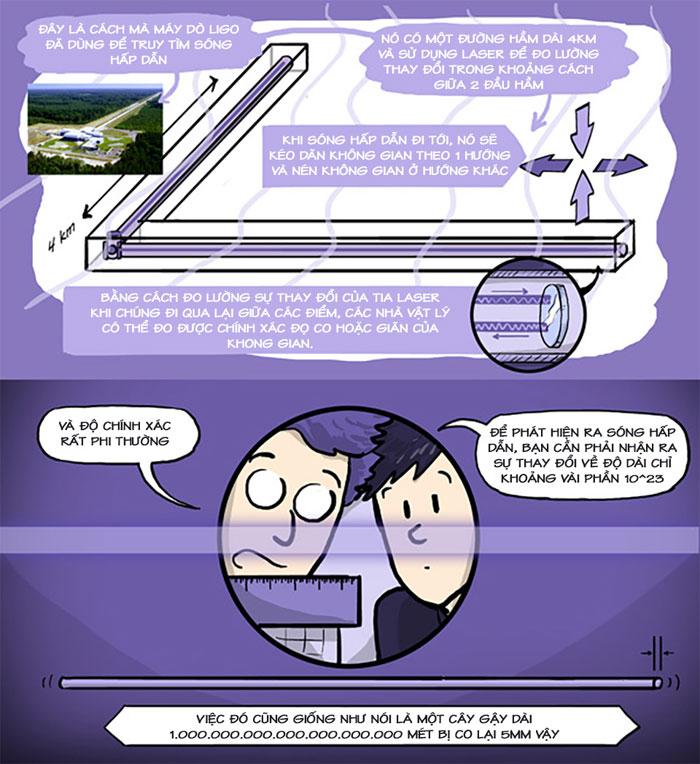 Máy dò LIGO đã giúp các nhà khoa học tìm ra sóng hấp dẫn.